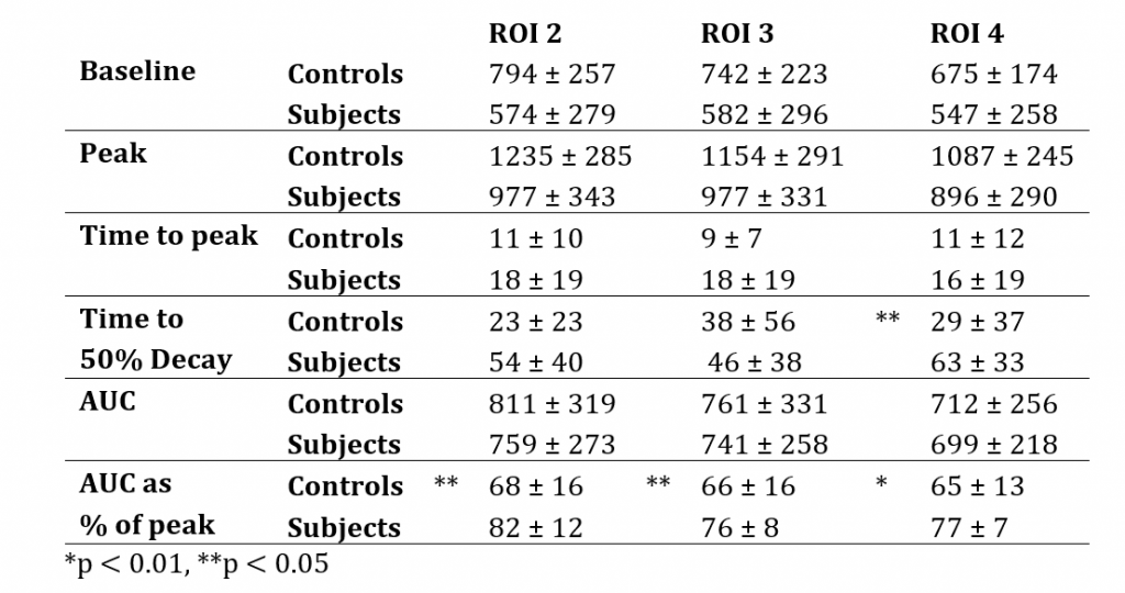 Raynauds project 10 results