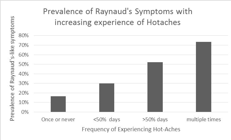 Raynauds project 5 prevalence of raynauds