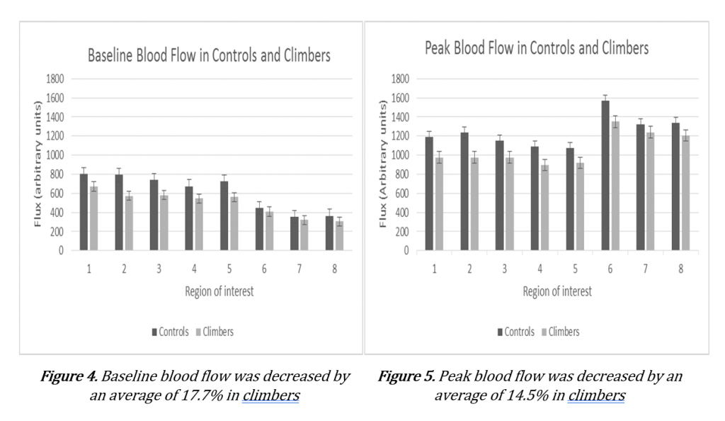 Raynauds project 7a baseline and peak blood flow